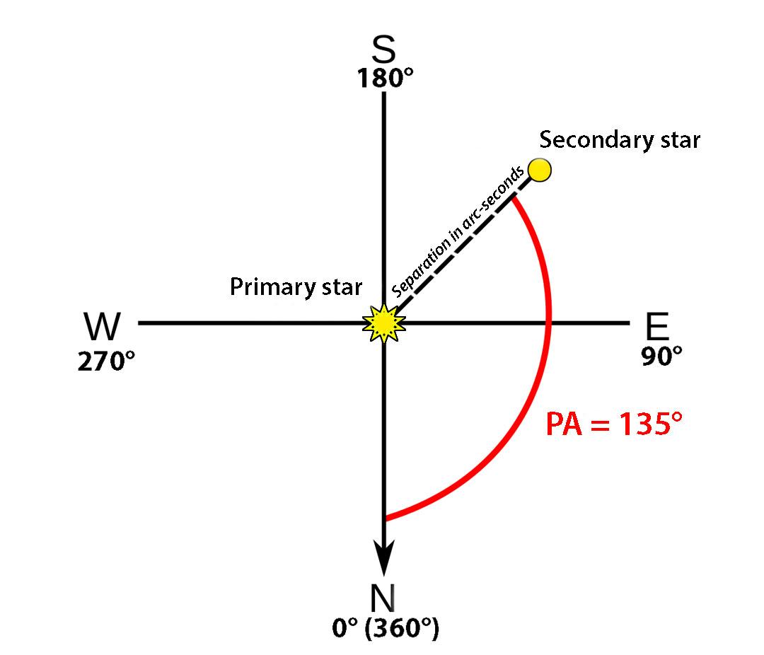Double star geometry