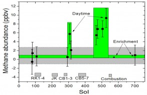 methane levels detected by Curiosity