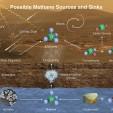methane creation possibilities on Mars