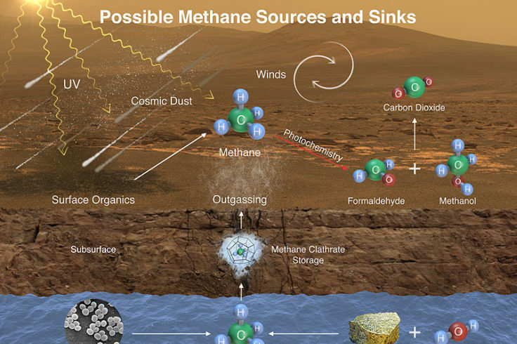 methane creation possibilities on Mars