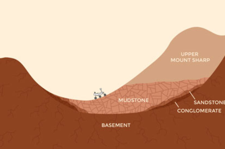 Curiosity on Mars cartoon