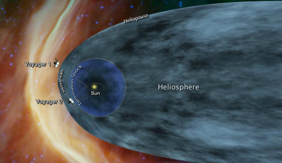 Illustration of positions of Voyager 1 and 2
