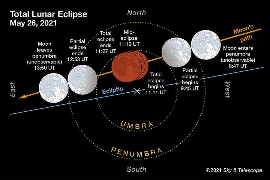 Lunar Eclipse Phases May 26