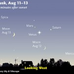 In the western sky at dusk, bright Venus lights the way to faint little Mars and Saturn. The crescent Moon joins them on August 12th and 13th.