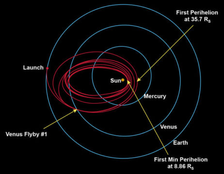 Parker Solar Probe orbit diagram