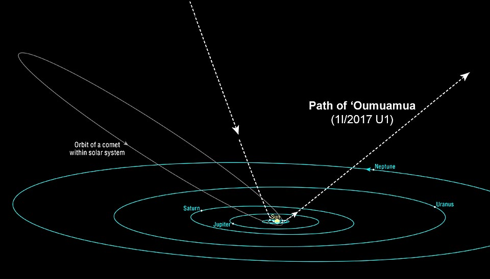 Path of `Oumuamua