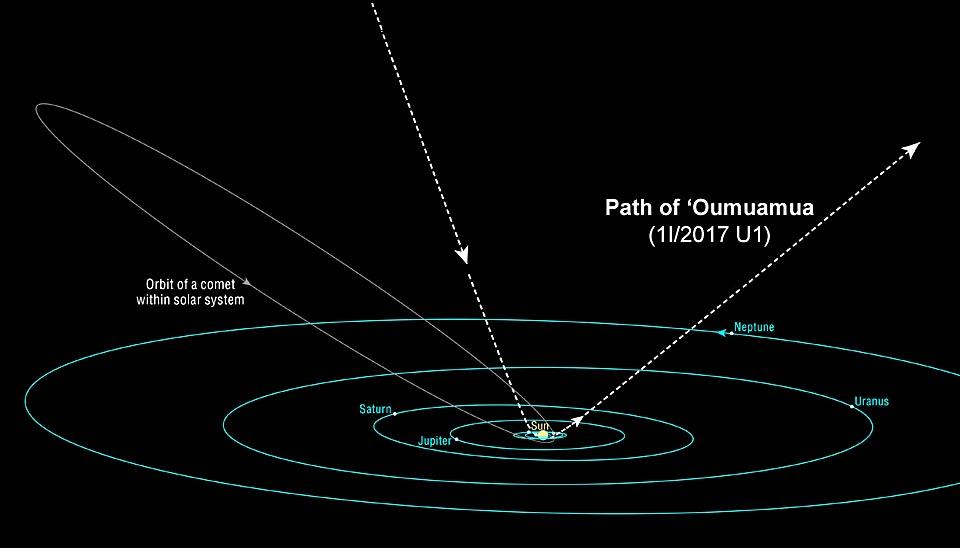 Path of `Oumuamua