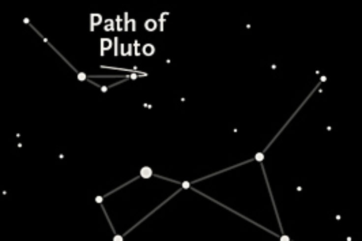 Path of Pluto in 2015 (wide field)