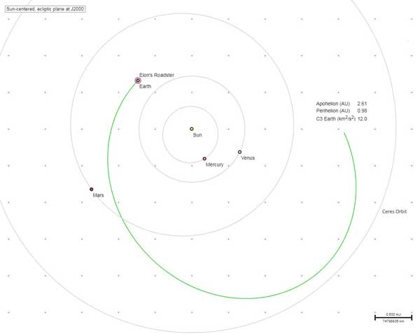 Tesla's predicted orbit