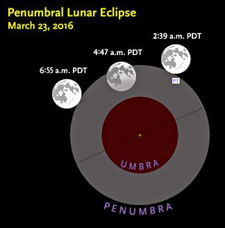 Penumbral lunar eclipse on 23Mar2016_m