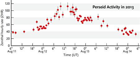 Perseid meteor shower activity in 2013