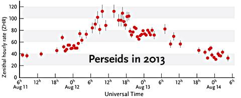 Perseid counts in 2013