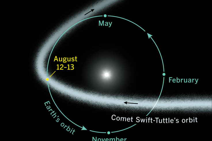 Perseids orbit path Aug 12-13