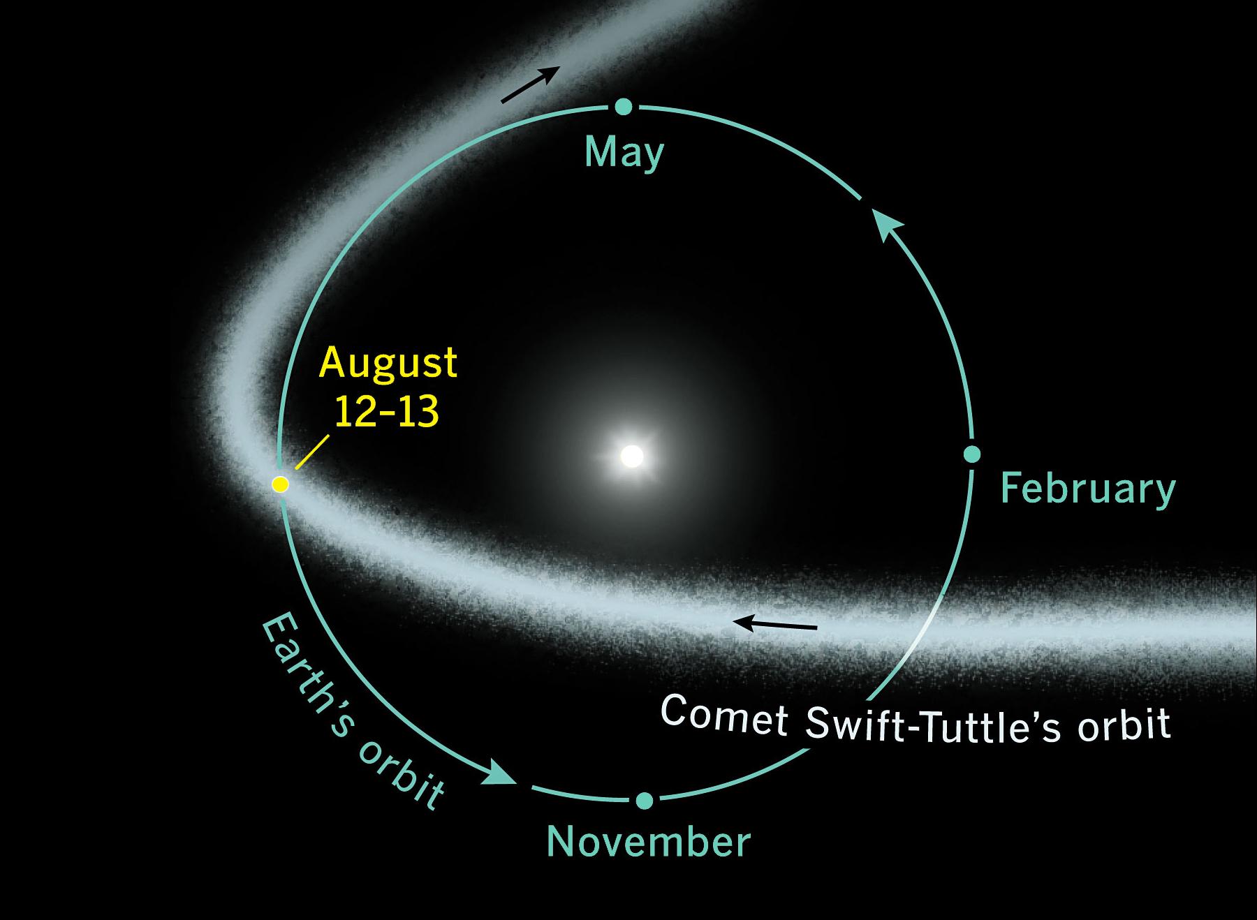 Perseids orbit path Aug 12-13