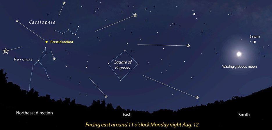 Illustrate the Perseid radiant and lunar presence