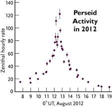 Perseid activity in 2012