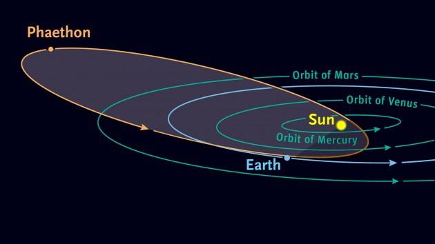 Phaethon's orbit