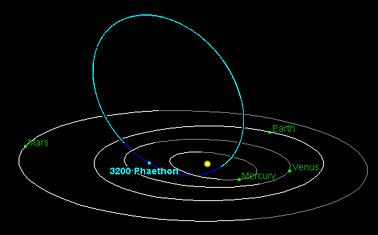 Phaeton amid the inner planets