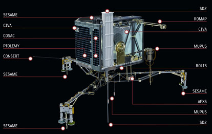 Location of Philae's instruments
