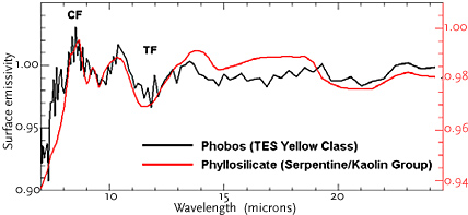 Infrared spectrum of Phobos