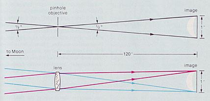 Pinhole Optics