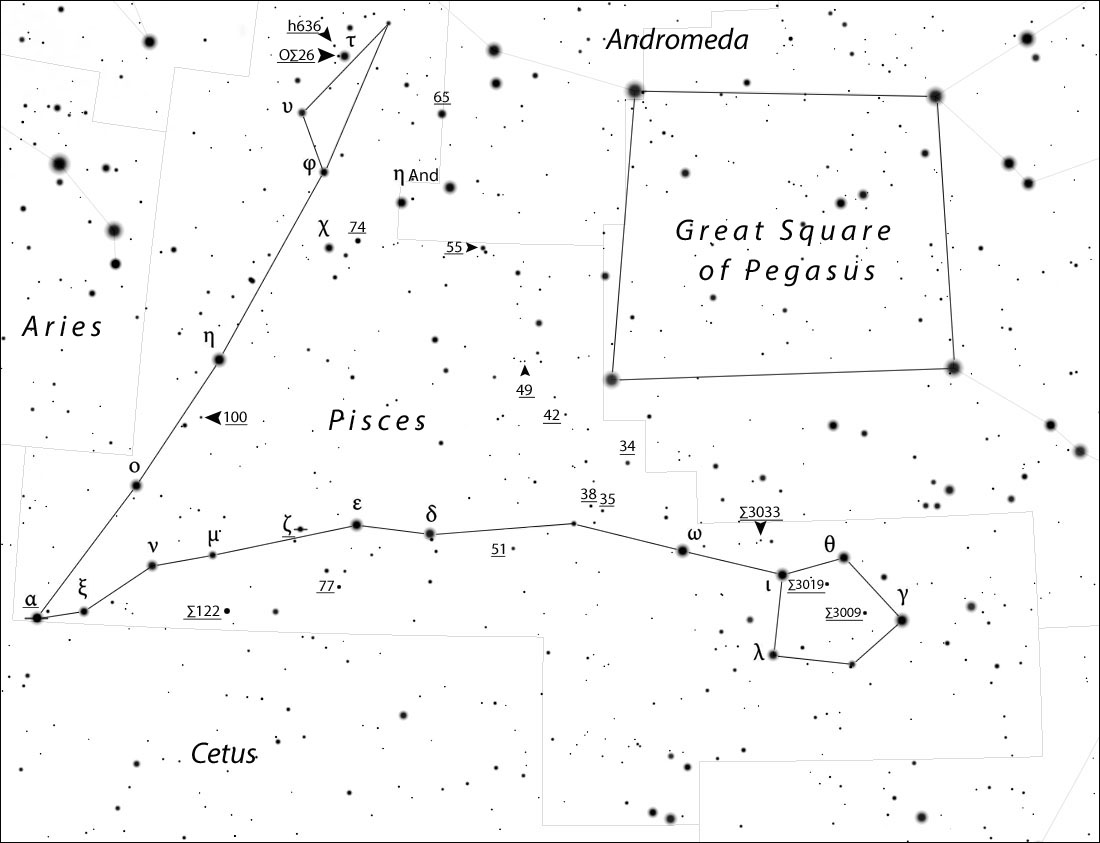 Parade of doubles in Pisces