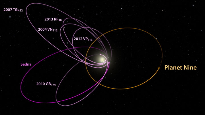 Planet Nine orbit plots