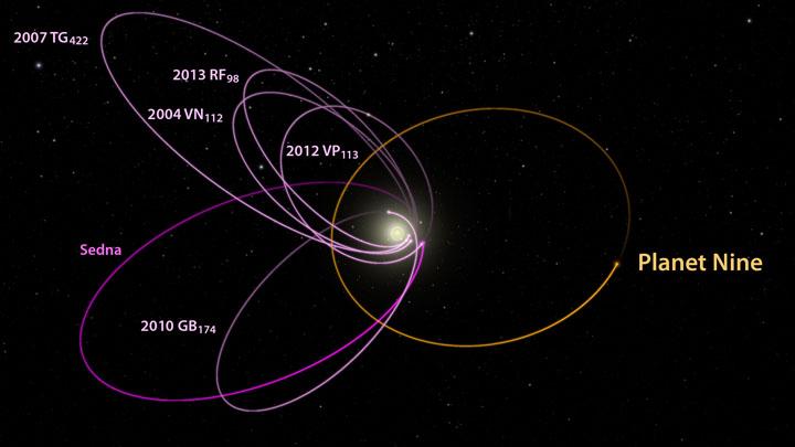 Planet Nine orbit plots