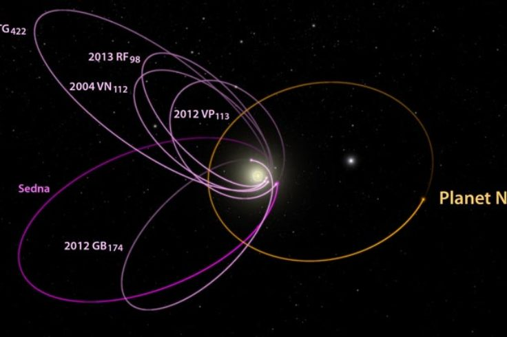 Planet Nine orbital plot