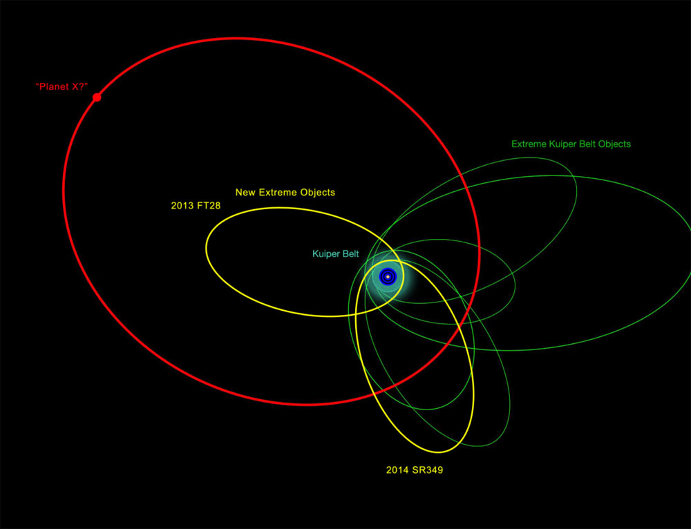 Planet 9 and other KBO orbits