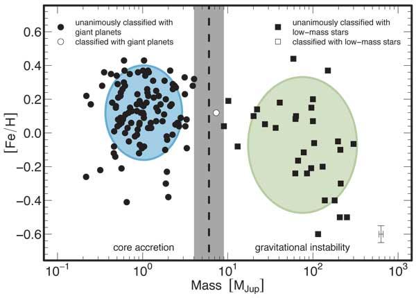 Planet definition plot