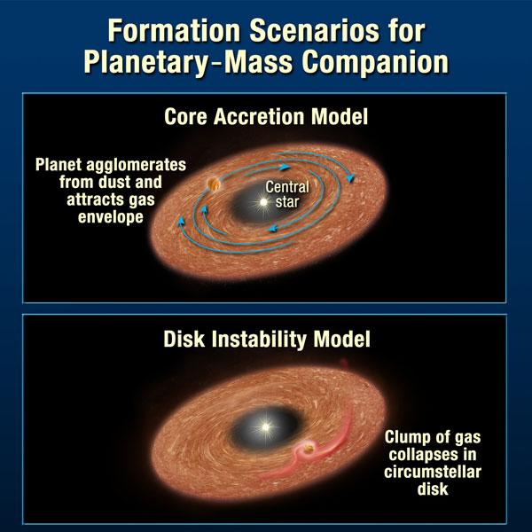 Planet Formation Models