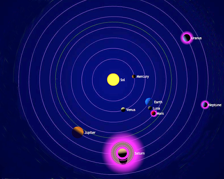 Solar system at a glance
