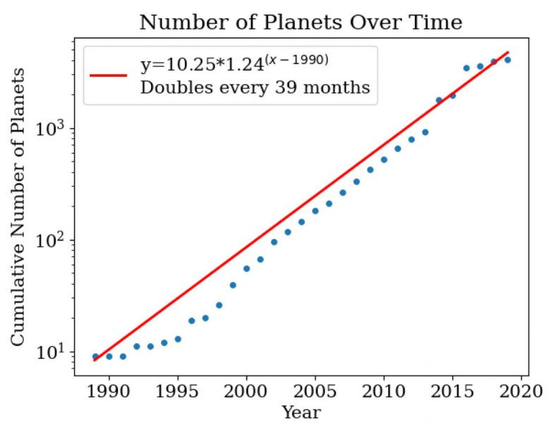 Planet discoveries