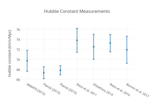Hubble constant measurements