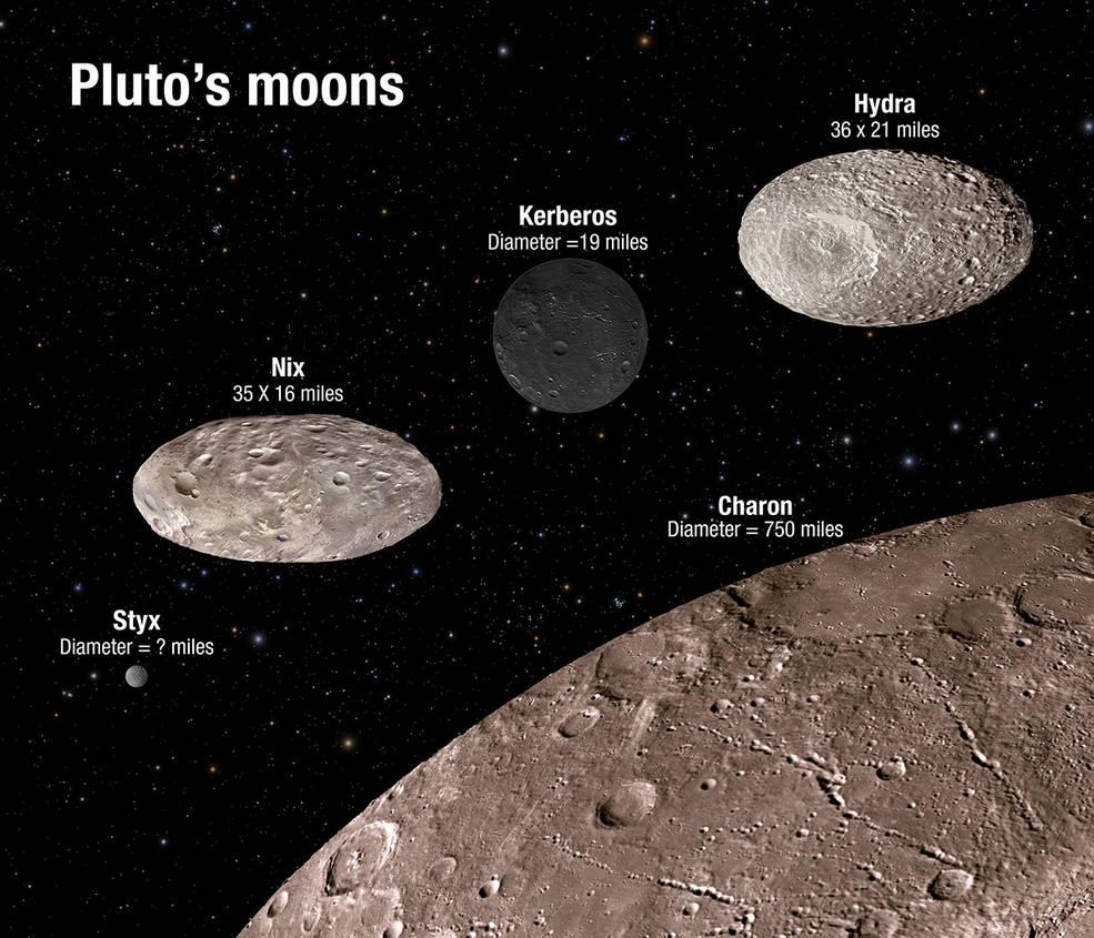 Pluto's Perplexing Moons