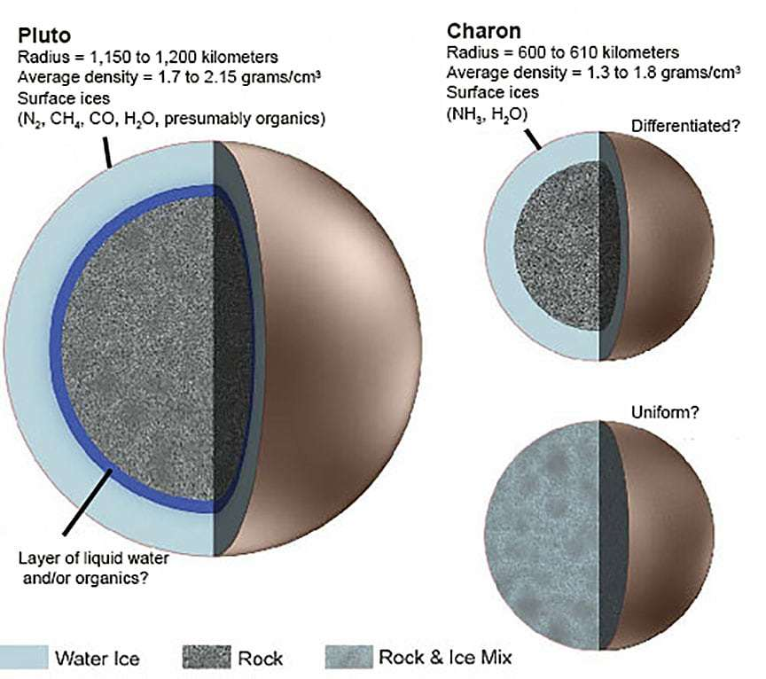 Pluto's and Charon's compositions