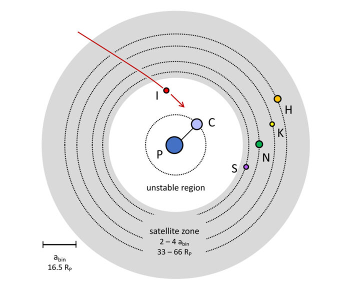 Schematic of Pluto system