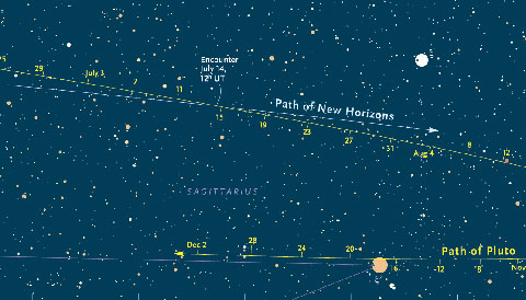 Find Pluto in 2015