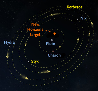 New Horizons targeting in Pluto's system