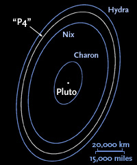 Orbits of Pluto's moons