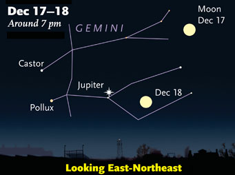 Jupiter amid Gemini in December