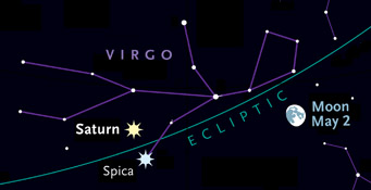 Saturn and Spica