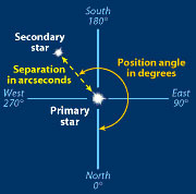 Separation and position angle diagram