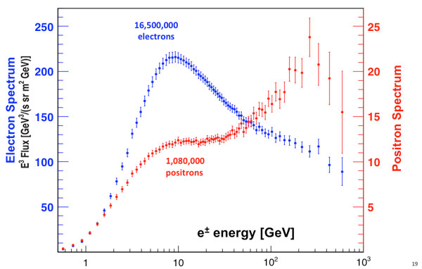 Positron excess observed at high energies with AMS