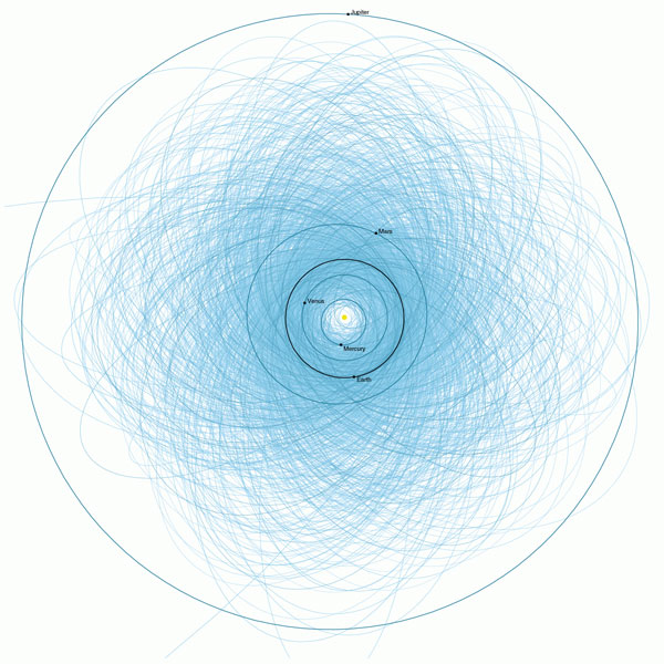 Potentially hazardous asteroids more than 140 meters