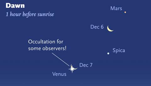 Predawn planets on Dec. 6-7