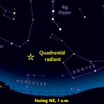 The Quadrantid meteors appear to radiate from the location of Quadrans Muralis, a defunct constellation that is now part of Boötes.