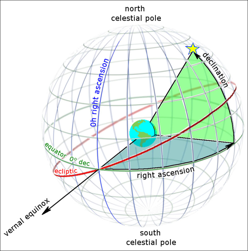 Celestial coordinates defined - right ascension and declination