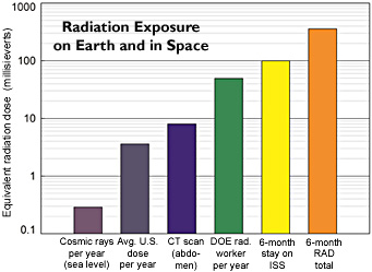 Radiation-dosage chart